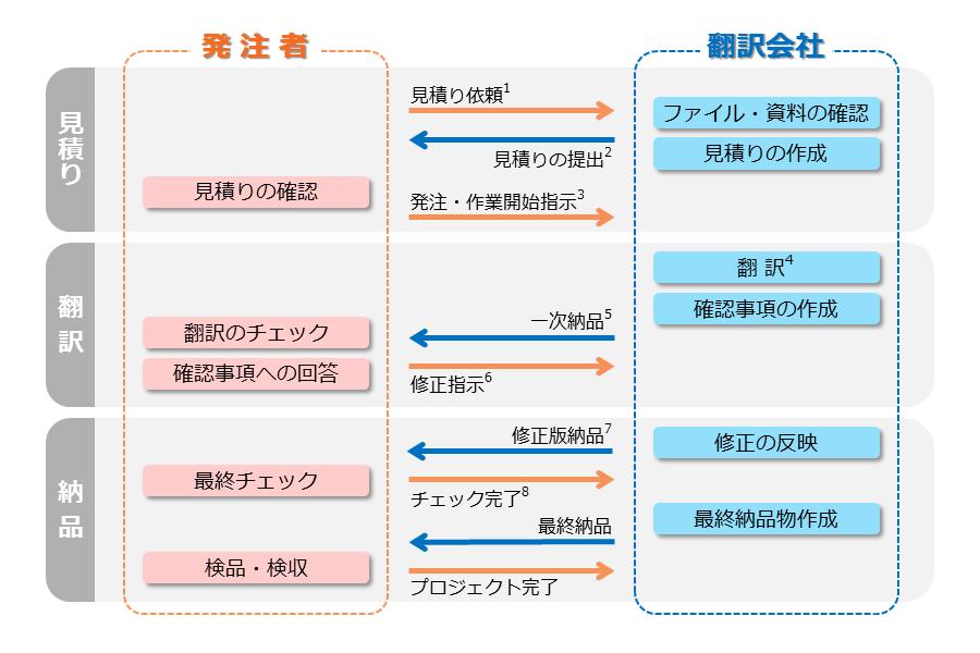 translation-service_standard-process_noDTP.png