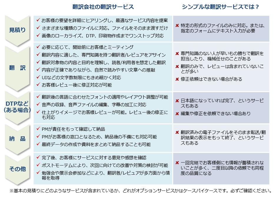 translation_service_table_20170118.png